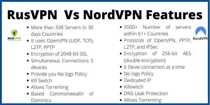 RusVPN and NordVPN Features