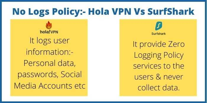 Hola VPN And SurfShark VPN
