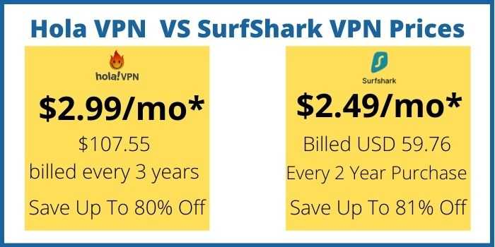 Price Comparison of Hola VPN Vs Surfshark