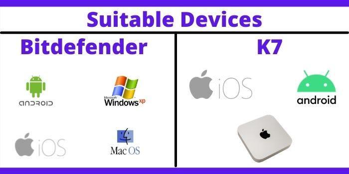 Suitable Devices Bitdefender & K7