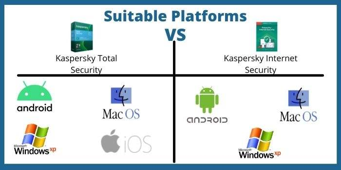 Suitable Platforms