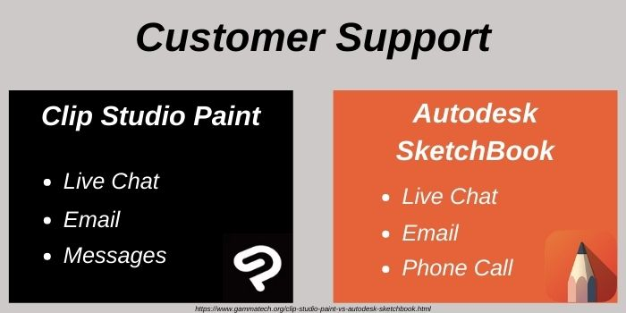 Customer Support of CSP and SketchBook