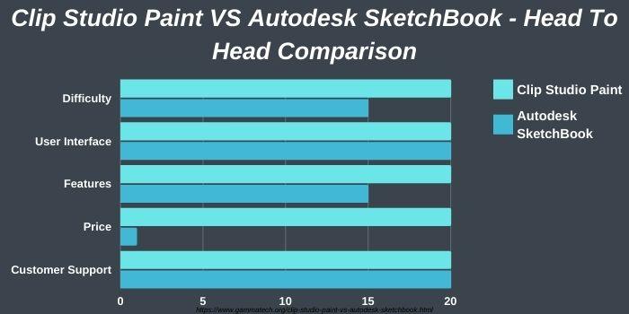 Overview Clip Studio Paint and Autodesk SketchBook